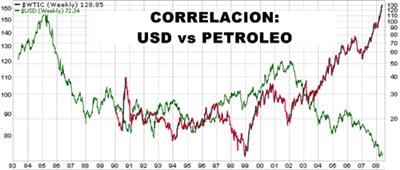 Petroleo - USD- grafico correlacion