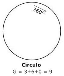 1.circulo
