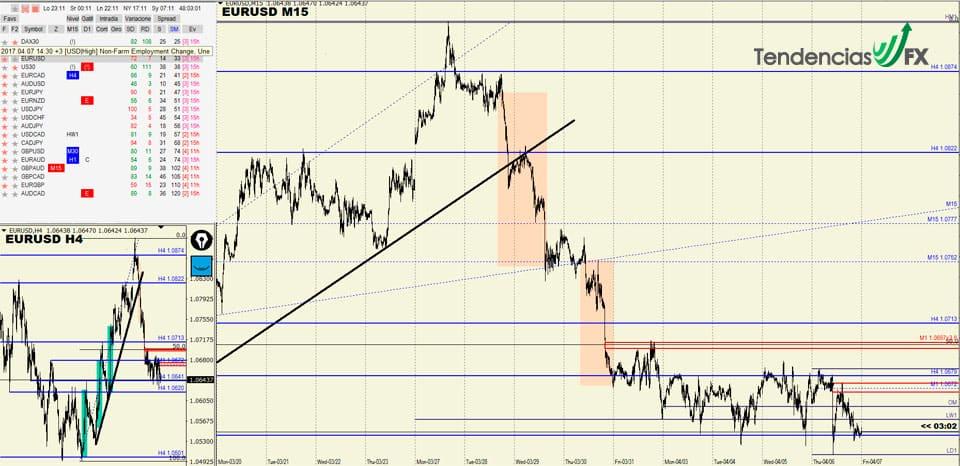 Escenario-EUR-USD-Analisis-Tecnico