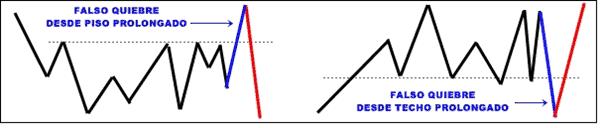 Rangos (Acumulacion & Distribucion)