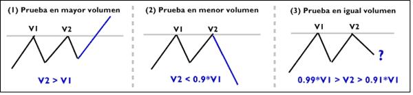Relacion Precio Volumen