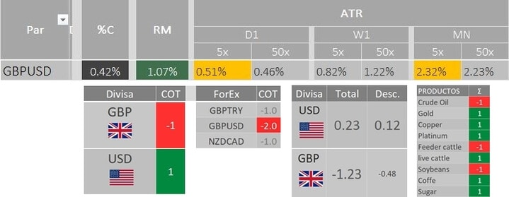 Archivo gestor TendenciasFX utilizado para contemplar toda la información del mercado. Blog Trading en la Zona