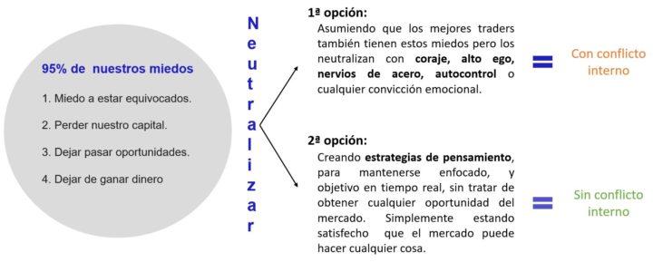 Cómo neutralizar el 95% de nuestros errores sin crear conflictos internos.
