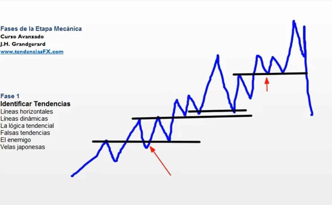 operaciones líneas horizontales